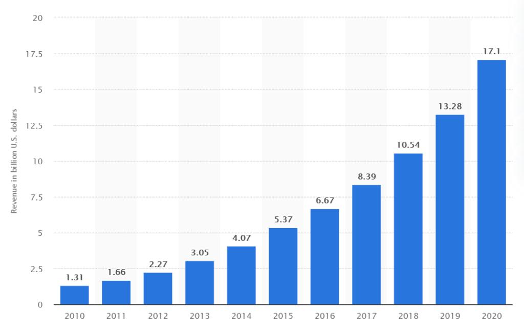 Aandeel Salesforce ontwikkeling omzet